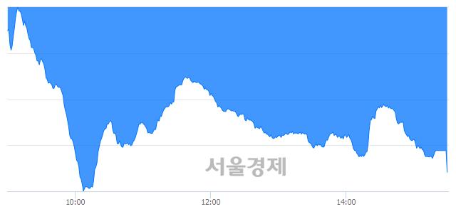 [마감 시황]  외국인과 기관의 동반 매도세.. 코스닥 741.00(▼9.43, -1.26%) 하락 마감