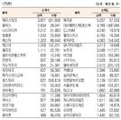 [표]코스닥 기관·외국인·개인 순매수·도 상위종목(4월 26일)