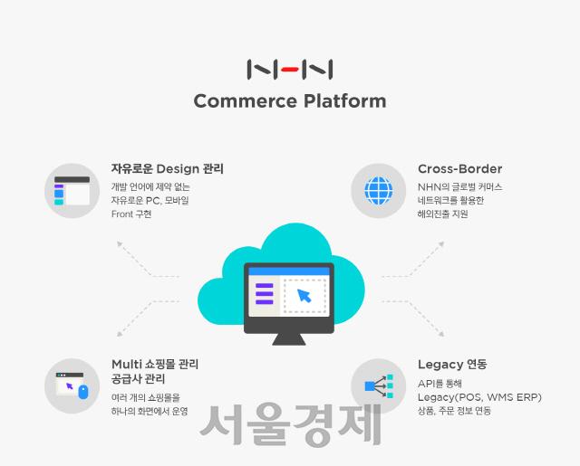 """NHN, """"1인 창업가부터 중대형 쇼핑몰까지""""…NCP 솔루션으로 사업 확장"""