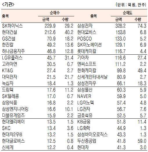 [표]유가증권 기관·외국인·개인 순매수·도 상위종목(4월 26일-최종치)