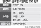 [펀드줌인] 한국투자 글로벌착한기업 ESG펀드
