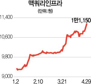 따박따박 배당에... 껑충껑충 오른 '상장' 부동산펀드
