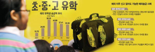 [탐사S] '유학생 경비' 명목으로 한도없이 송금…재산 해외반출도 깜깜이