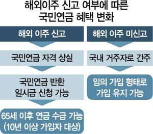 [탐사S] 국민연금마저 해외이주 신고 미룰수록 '이득'