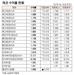 [표]채권 수익률 현황(4월 30일)