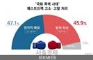 패스트트랙 '잘했다' 51.9% vs '못했다' 37.2%