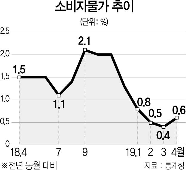 소비자물가 4개월째 '0%대' 상승