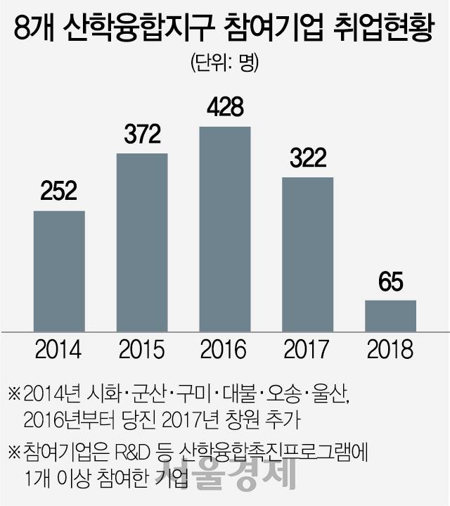 [탐사S]산학융합 참여기업 취업자수, 2년새 428→65명으로 급감