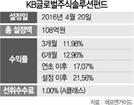 [펀드줌인]KB글로벌주식솔루션펀드, 계량분석으로 분산투자...올 수익률 17%