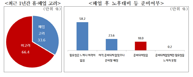 갈수록 먹고 살기 힘든 소상공인…30% '1년내 휴·폐업 고민'