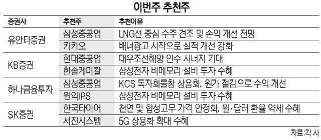 [이번주 추천주] 수주 증가·실적 개선 기대...삼성重 등 조선주 관심