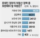 """[文정부2년 설문]""""거래세 내려 부동산시장 숨통 틔워줘야"""" 56%"""
