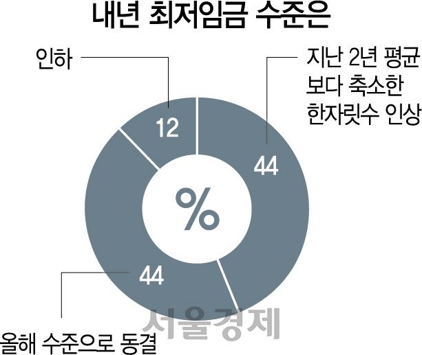[文정부2년 설문]'최저임금 인상 속도유지' 응답은 아예 없어