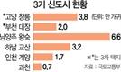 고양 창릉·부천 대장에 3기 신도시 추가 ...서울 집값 잡는다며 경기도에 10만가구