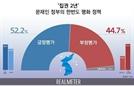 '취임 2주년' 文 한반도 정책, '잘했다' 52.2% vs. '잘못했다' 44.7%