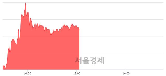 코아이센스, 6.47% 오르며 체결강도 강세 지속(182%)