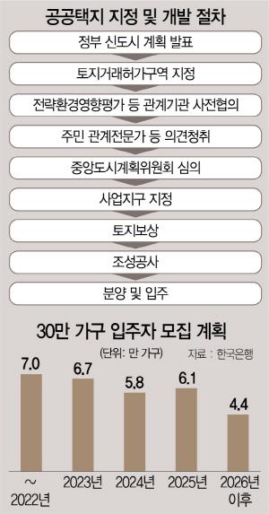 주민 반발에 '3기 신도시' 곳곳 잡음…현 정부 임기내 첫 삽도 미지수