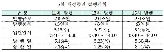 [정책과 마켓] 기재부, 이달 재정증권 6조원 추가 발행