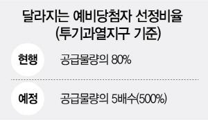 '현금부자 무순위 줍줍 막는다'...예비당첨자 비율 500%로 확대