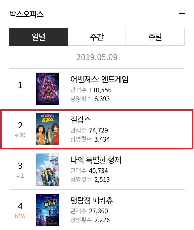 '걸캅스' 개봉 첫날 한국영화 박스오피스 1위..흥행 순항 시작