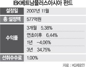 [펀드줌인] IBK베트남플러스 아시아증권투자신탁