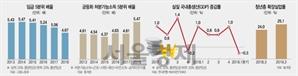 상하위 20% 임금격차 역대 최저? 자영업·실업자 빠진 통계 인용