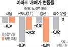 """""""3기 신도시 영향 전혀 없어요""""...꿋꿋한 강남 호가"""