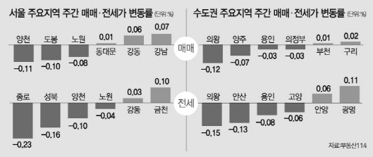 강남 재건축 꿈틀? ... 서울 아파트 25주 하락 속 4주 연속 올라