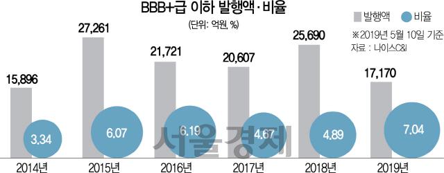 비우량 회사채 과열…BBB+ 이하 7% 돌파