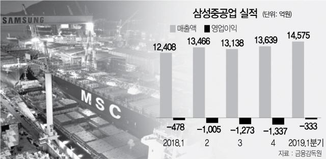 [서경스타즈IR]삼성중공업 신규수주 탄탄…하반기 실적개선 속도