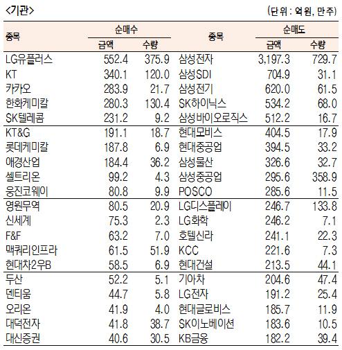[표]주간 유가증권 기관·외국인·개인 순매수·도 상위종목[5월 7일~10일)