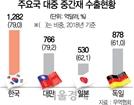 """[미중 무역협상 결렬] """"미중 협상 결렬로 韓 무역손실 1조"""""""