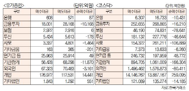 [표]주간 투자주체별 매매동향[5월 7일~10일)