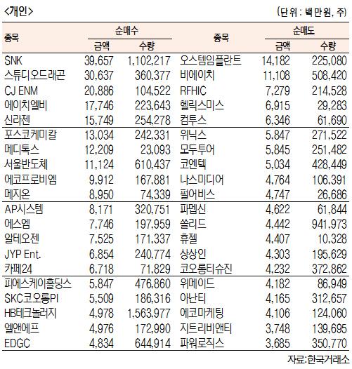 [표]주간 코스닥 기관·외국인·개인 순매수·도 상위종목[5월 7일~10일)