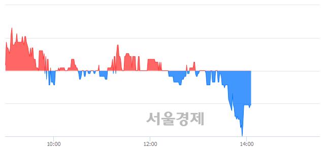 유동원수산, 매수잔량 391% 급증