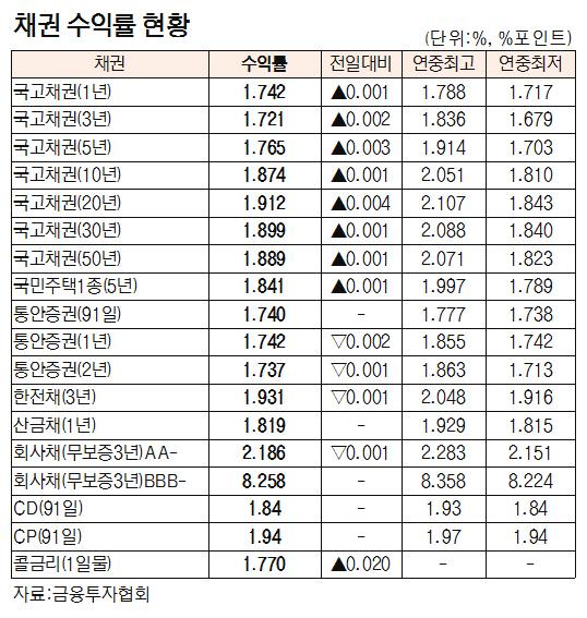 [표]채권 수익률 현황(5월 13일)