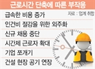 52시간 곳곳 몸살…이대론 '제2버스대란' 속출