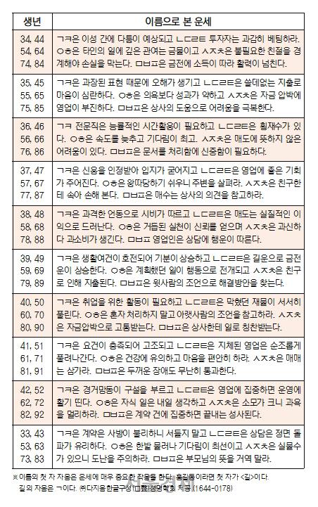 오늘의 재운[5월 14일]