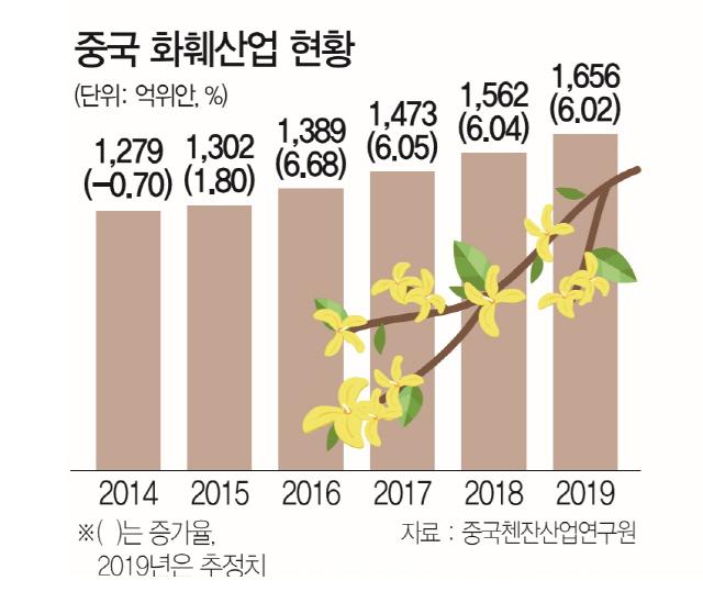 [최수문특파원의 차이나페이지] 15 중국관, 국제행사장 가운데 우뚝...'중화질서' 꽃 산업에도 통할까