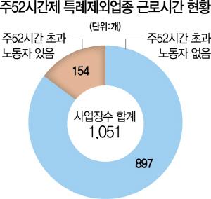 특례제외 154개 사업장도 초과근무…'52시간 시한폭탄'