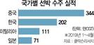 한국 선박 수주량, 중국 파도에 밀렸다