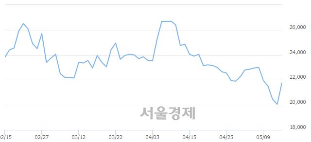코선데이토즈, 전일 대비 10.72% 상승.. 일일회전율은 1.05% 기록