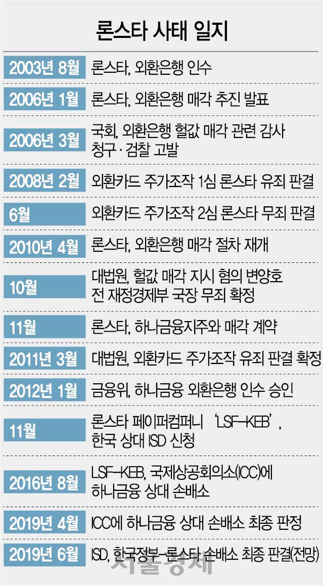 하나금융, 론스타 1.6조 손배소 '완승'