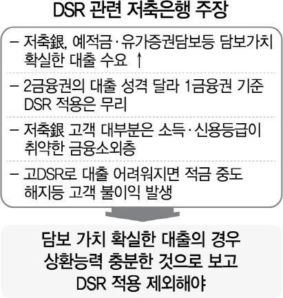 '2금융 DSR 산정 때 예금담보대출은 제외해야'