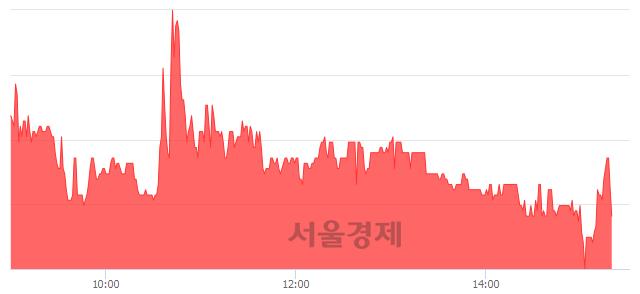 코중앙에너비스, 매수잔량 726% 급증