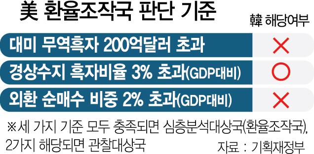 '韓, 환율 관찰대상국서 제외 힘들 듯'