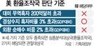 """""""韓, 환율 관찰대상국서 제외 힘들 듯"""""""