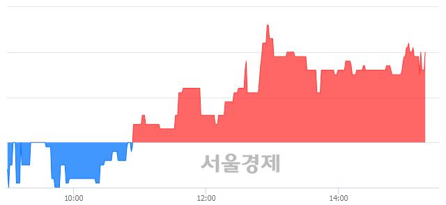 코한탑, 3.68% 오르며 체결강도 강세 지속(105%)