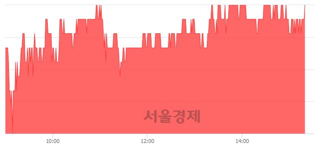 유코스모신소재, 3.49% 오르며 체결강도 강세 지속(136%)