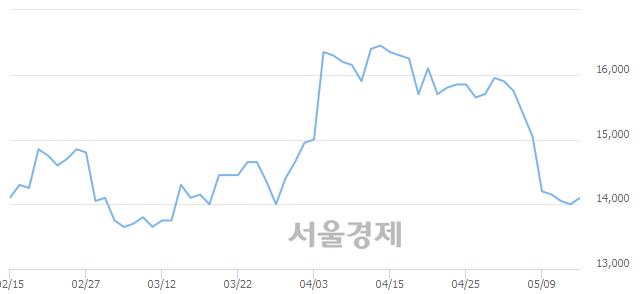 코제우스, 전일 대비 7.14% 상승.. 일일회전율은 1.08% 기록